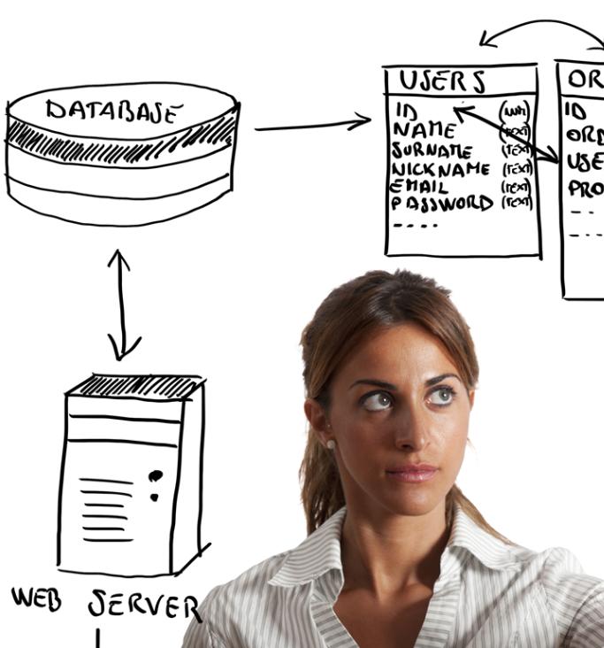 Software ERP. Desarrollo ERP a medida