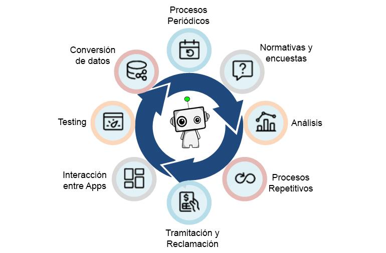 Qué es RPA. Técnología RPA (Robotic Process Automation o Automatización Robótica de procesos)