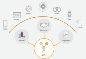 Qué es un API. Cómo funcionan las APIs.