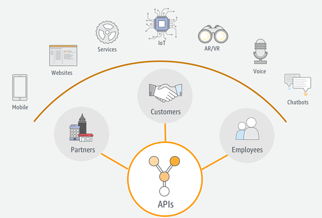 La revolución de las APIs. Gestión e implementación de APIs.