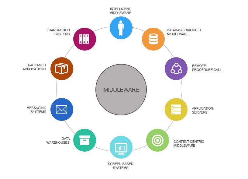 ¿Qué son los Middleware? Soluciones de Integración